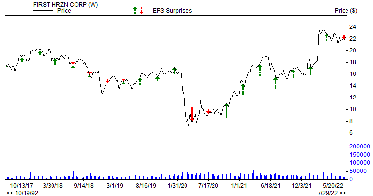 Price & EPS Surprise for FHN