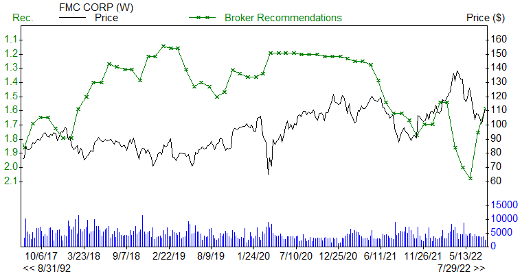 Broker Recommendations for FMC