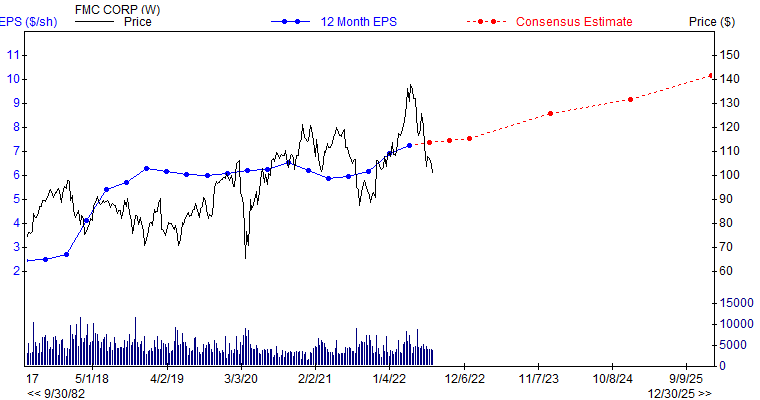 12 month EPS for FMC