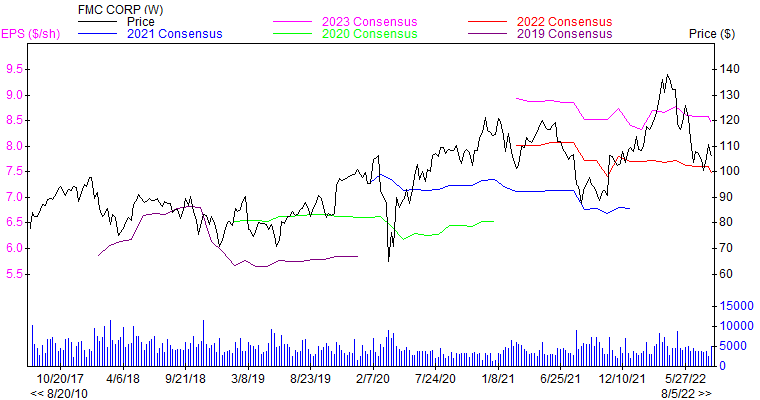 Price and Consensus FMC