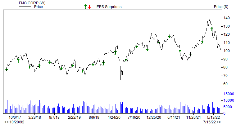 Price & EPS Surprise for FMC