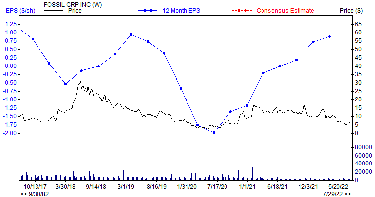 12 month EPS for FOSL