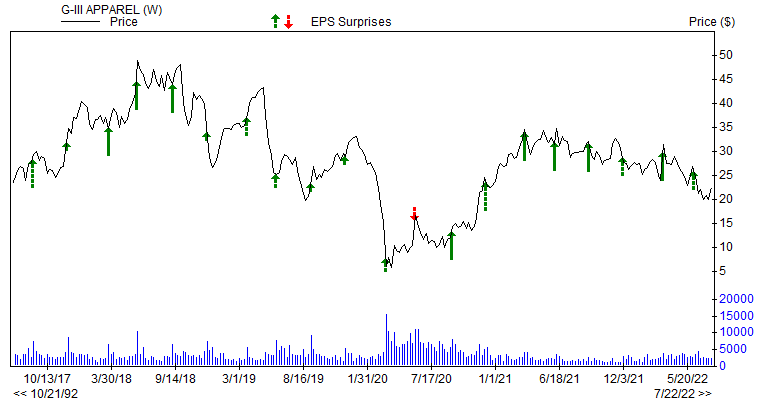 Price & EPS Surprise for GIII
