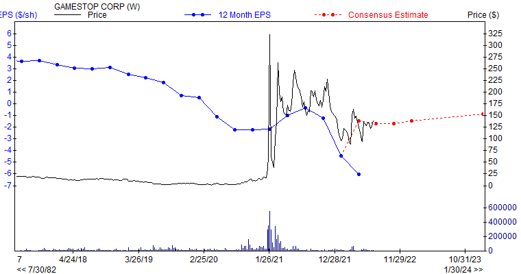 12 month EPS for GME