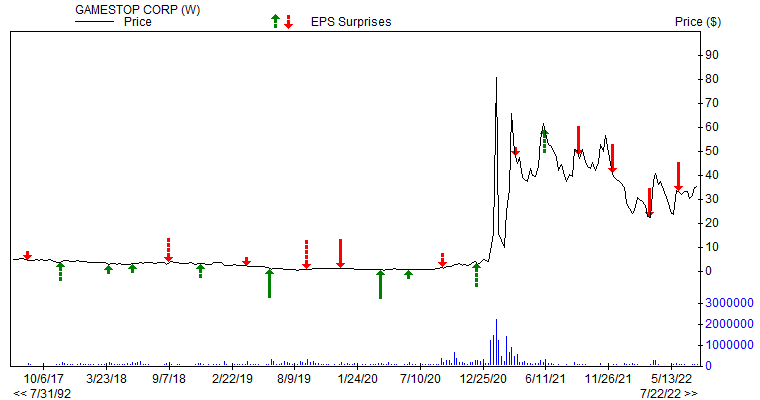 Price & EPS Surprise for GME