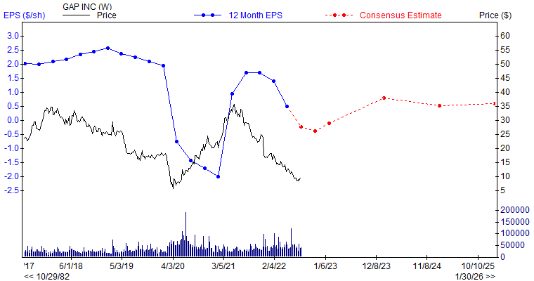 12 month EPS for GPS