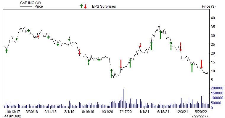 Price & EPS Surprise for GPS