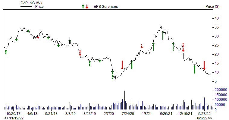 Price &amp; EPS Surprise for GPS