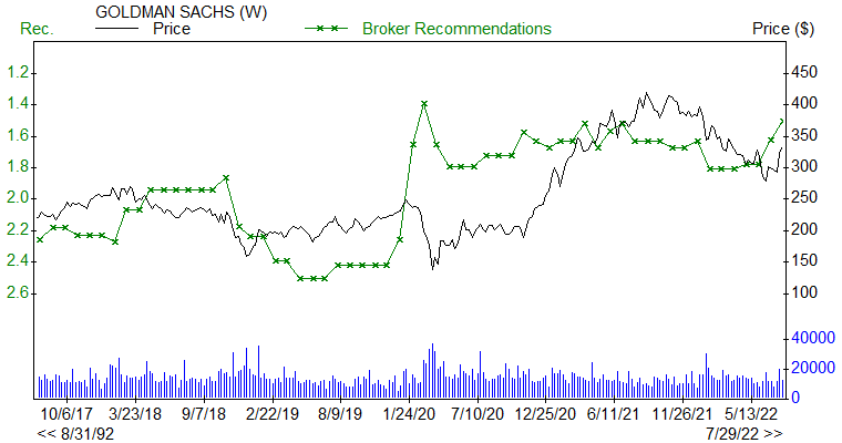 Broker Recommendations for GS