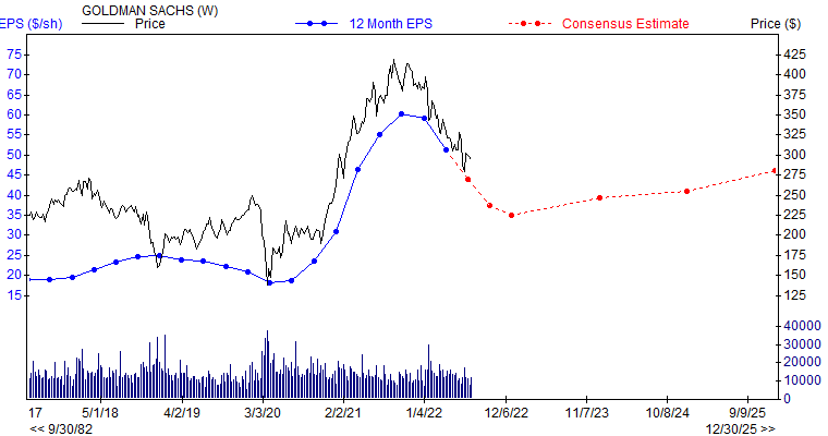 12 month EPS for GS