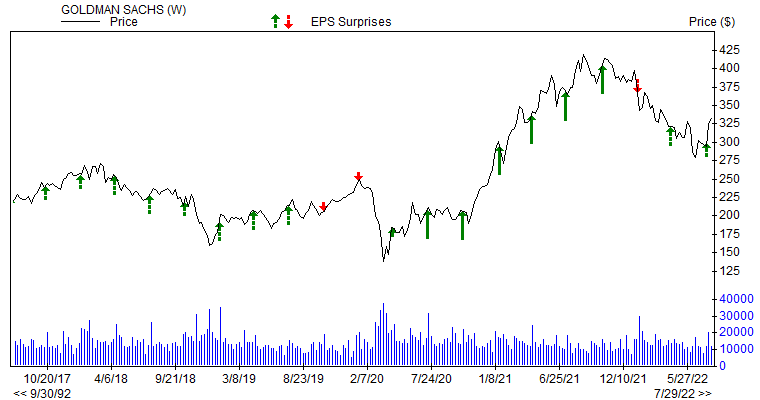 Price & EPS Surprise for GS