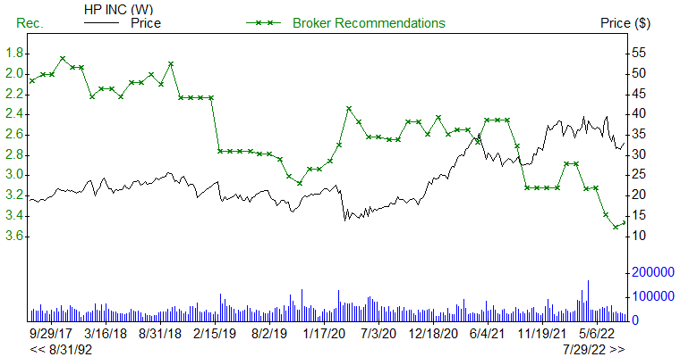Broker Recommendations for HPQ