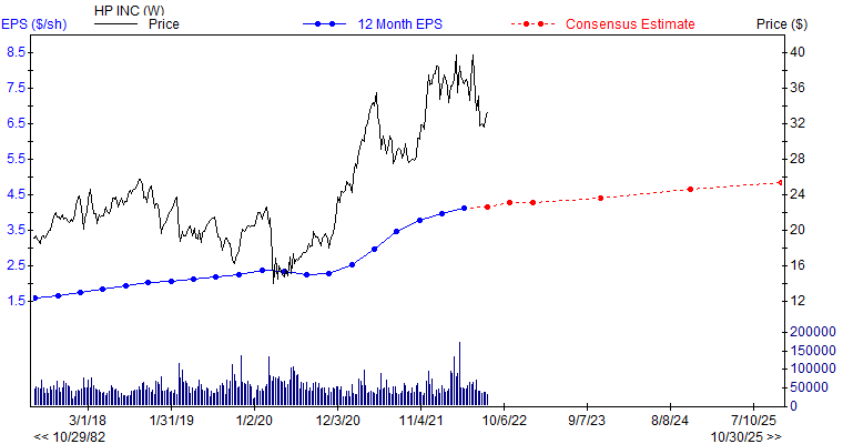 12 month EPS for HPQ