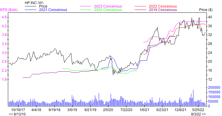 Price and Consensus HPQ