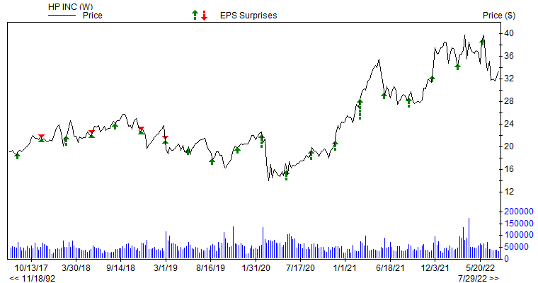 Price & EPS Surprise for HPQ