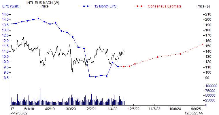 12 month EPS for IBM