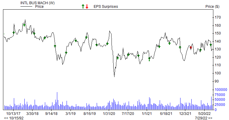 Price & EPS Surprise for IBM