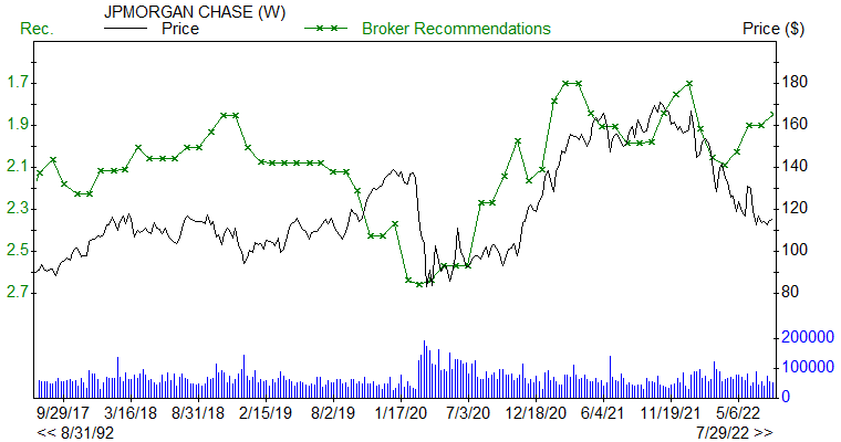 Broker Recommendations for JPM