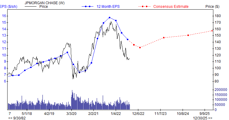 12 month EPS for JPM