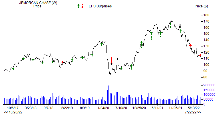 Price & EPS Surprise for JPM