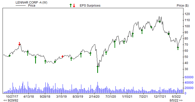 Price & EPS Surprise for LEN