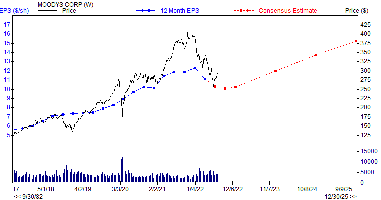 12 month EPS for MCO