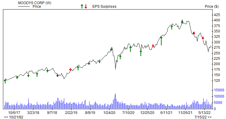 Price & EPS Surprise for MCO