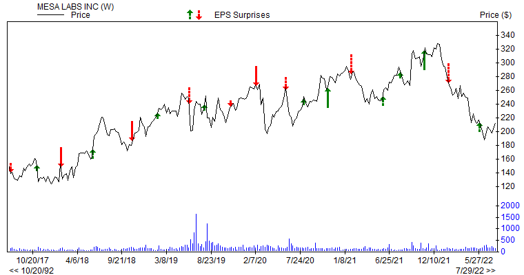 Price & EPS Surprise for MLAB