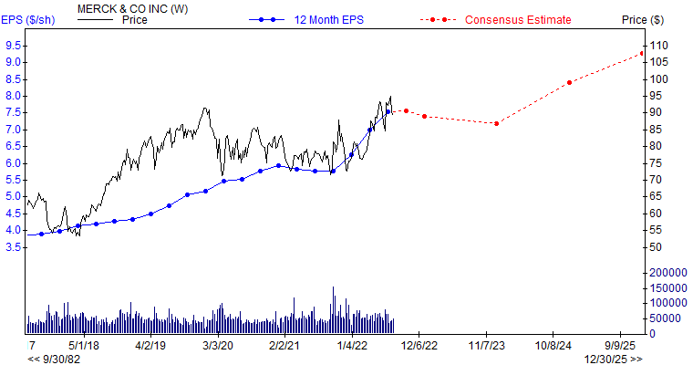 12 month EPS for MRK