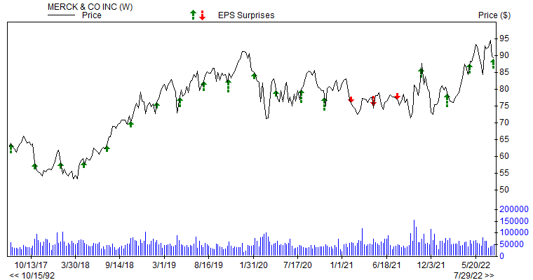 Price & EPS Surprise for MRK