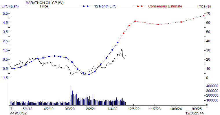 12 month EPS for MRO