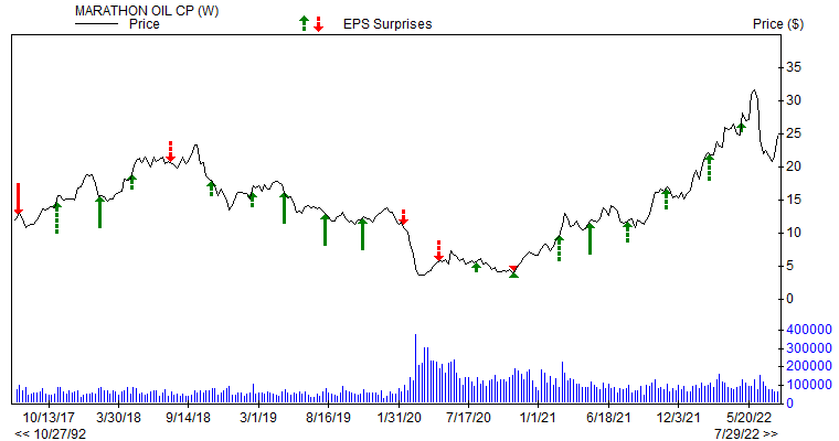 Price & EPS Surprise for MRO