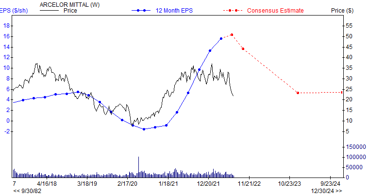 12 month EPS for MT