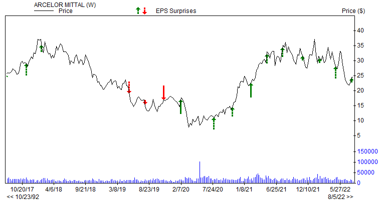 Price & EPS Surprise for MT