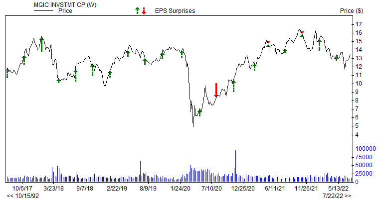 Price & EPS Surprise for MTG