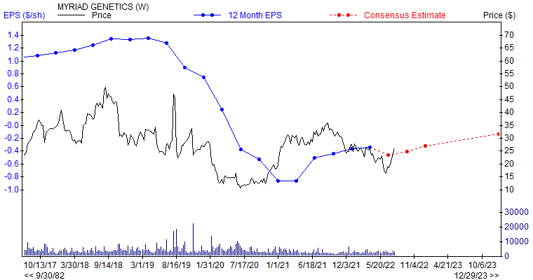 12 month EPS for MYGN