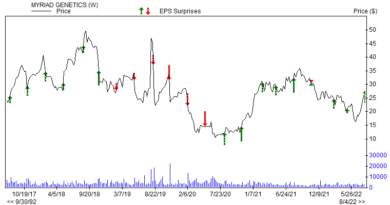 Price &amp; EPS Surprise for MYGN
