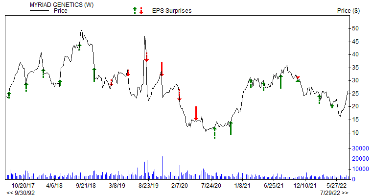 Price & EPS Surprise for MYGN