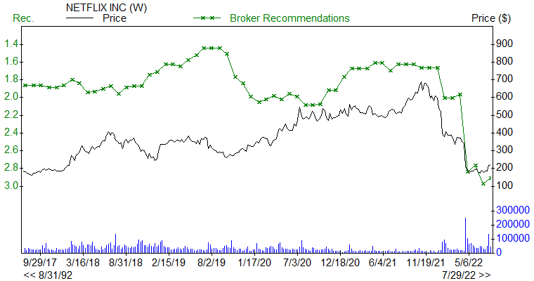 Broker Recommendations for NFLX