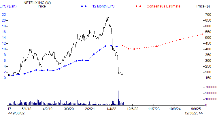 12 month EPS for NFLX
