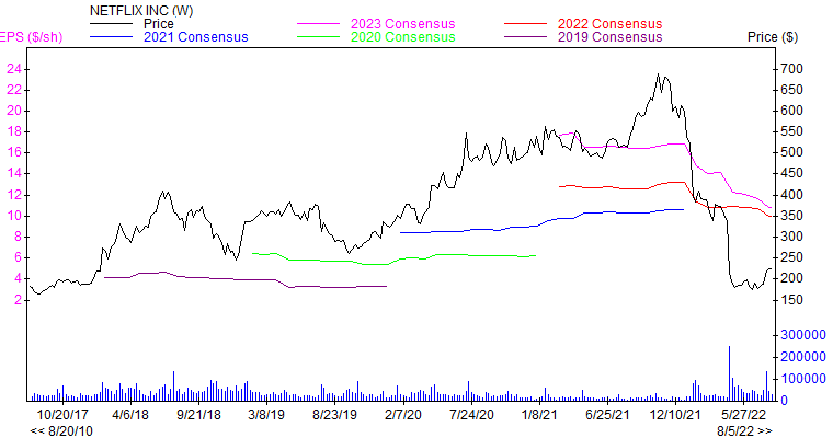 Price and Consensus NFLX
