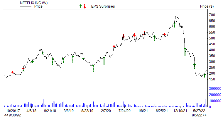 Price & EPS Surprise for NFLX
