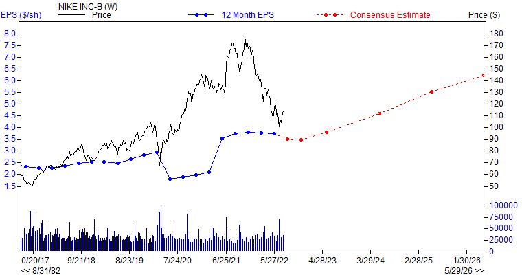 12 month EPS for NKE