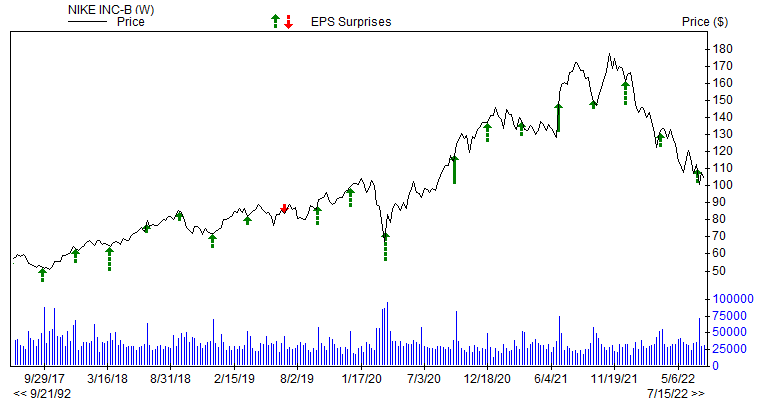 Price &amp; EPS Surprise for NKE