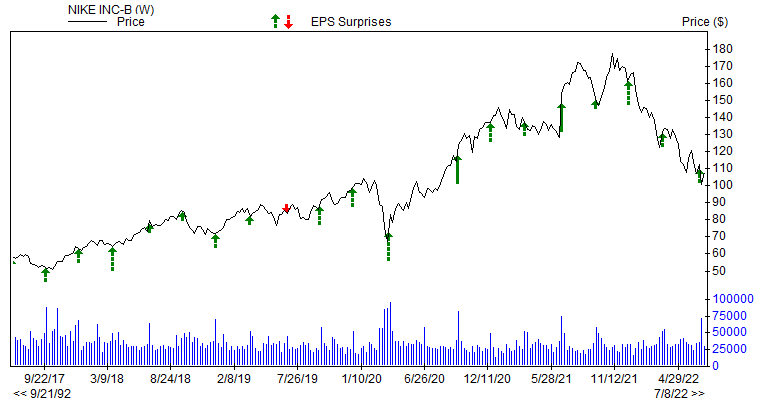 Price & EPS Surprise for NKE