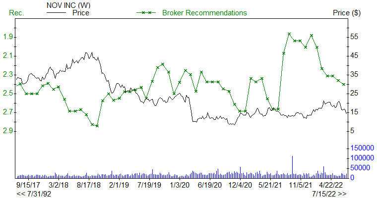 Broker Recommendations for NOV