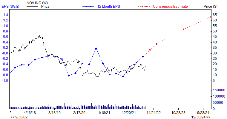 12 month EPS for NOV