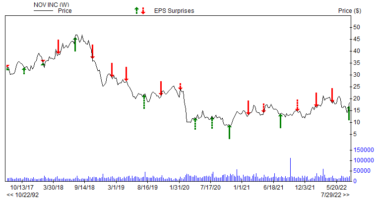 Price & EPS Surprise for NOV