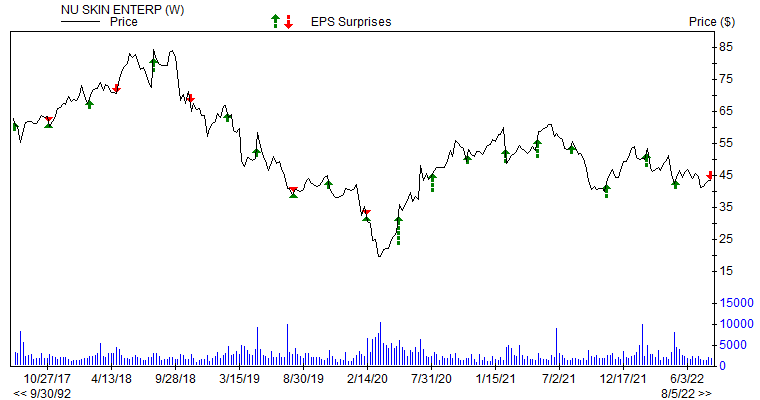 Price & EPS Surprise for NUS