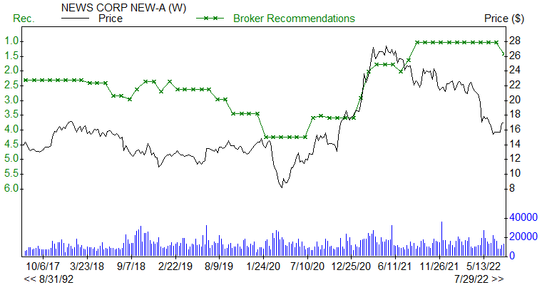 Broker Recommendations for NWSA